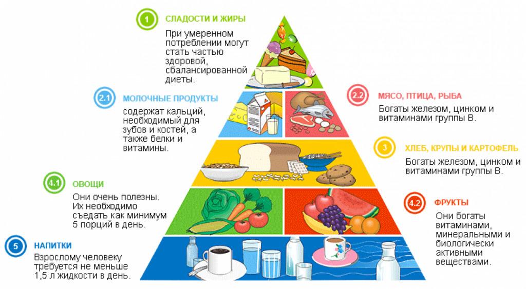 Схема правильного питания для здоровья кожи